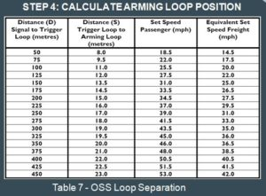 Calculation of Arming loop position