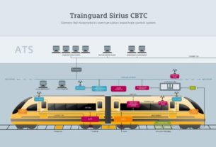 Railway CBTC Equipment