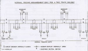 Track Switching Stations