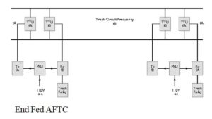 CONFIGURATIONS OF AFTC