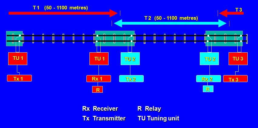 Railway Audio frequency jointless track circuit