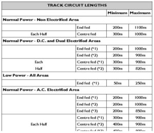 TRACK CIRCUIT LENGTHS