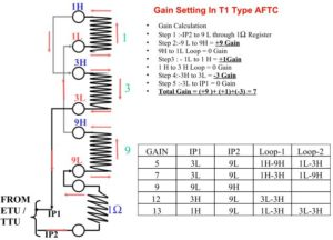 Gain Setting In T1 Type AFTC