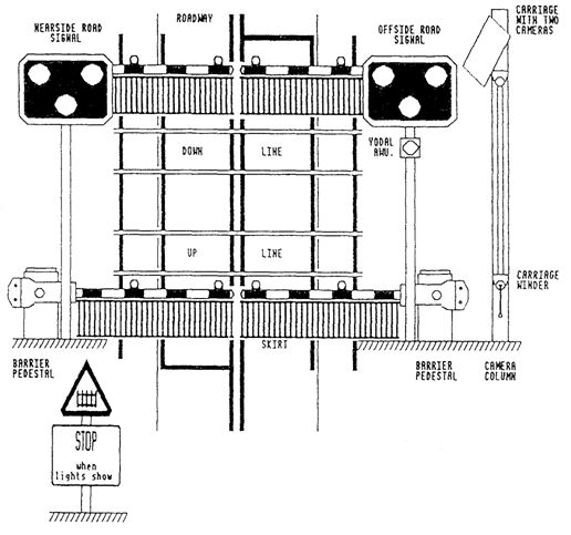 Manually Controlled Barriers (MCB)