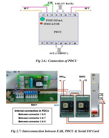 Interconnection between EAK, PDCU & Serial I/O Card