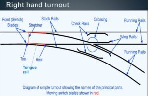 Right hand turnout
